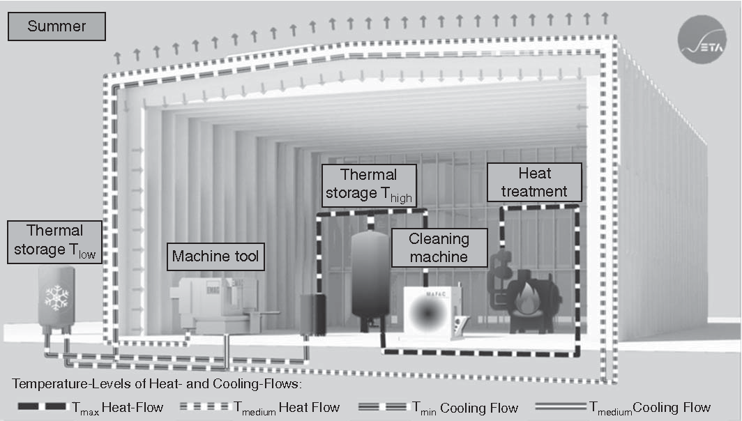 Figure 5 from An energy-active facade element from