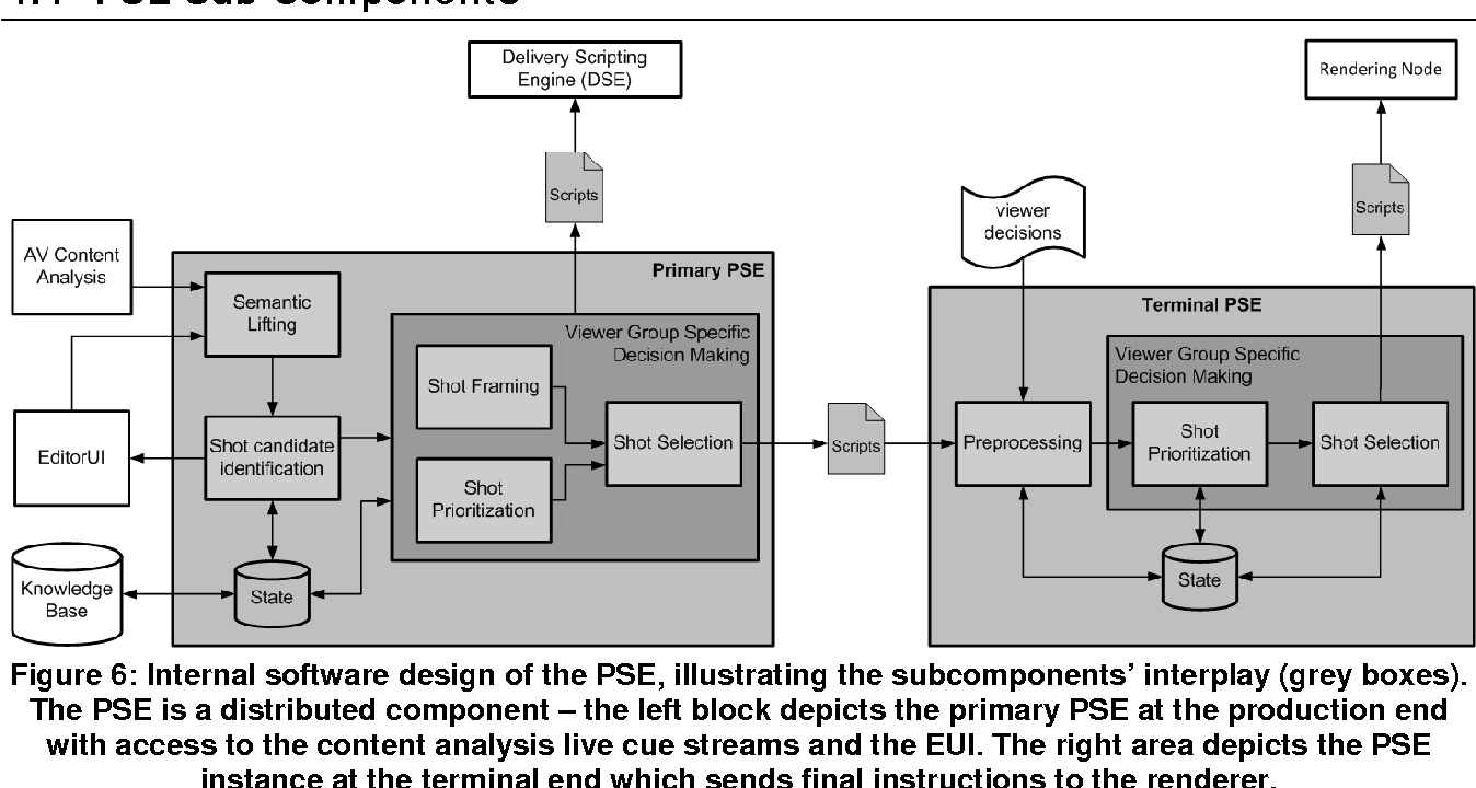 Figure 2 From Implementation Of The Semantic Layer Management System Engine Block Diagram Is A 6