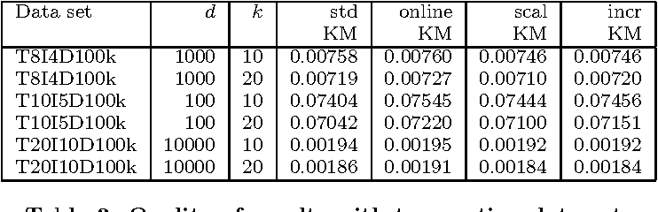 Table 3 from Clustering binary data streams with K-means - Semantic