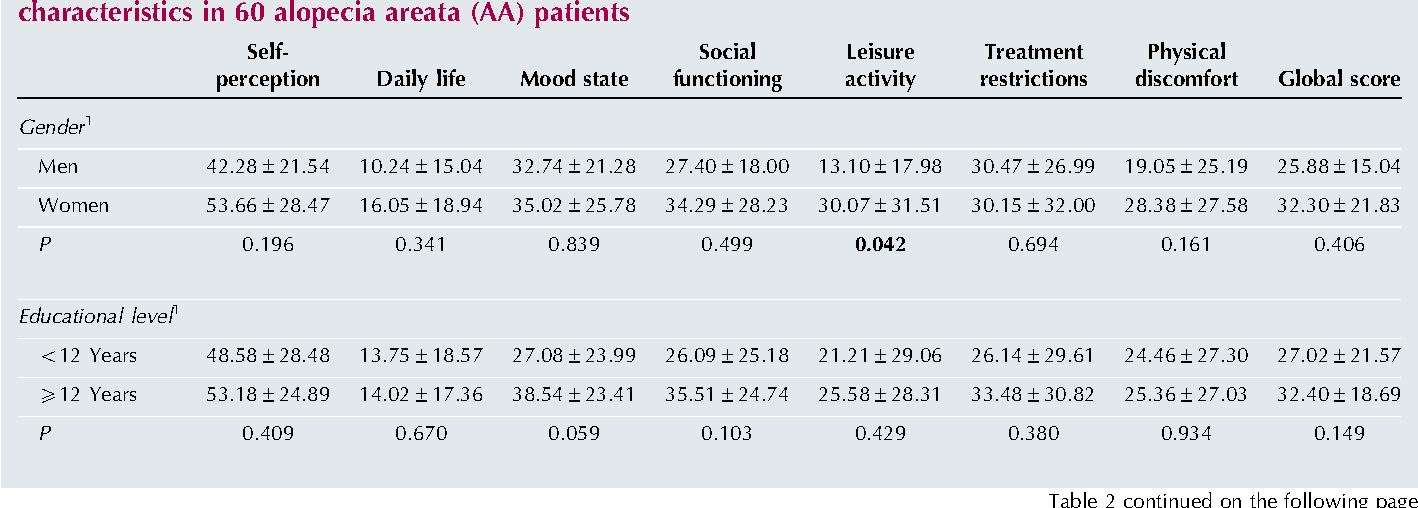 Table 2 from Quality of life in alopecia areata: a study of
