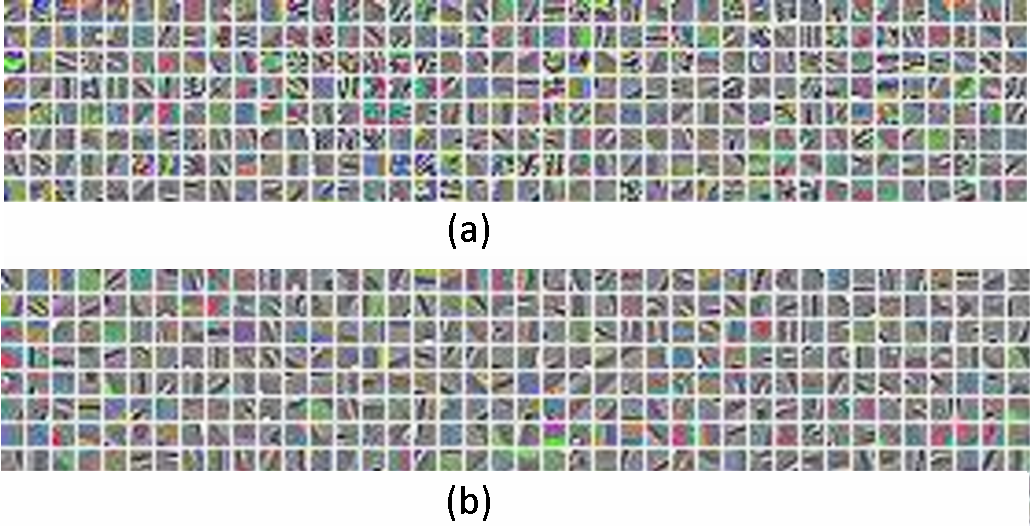 Figure 4 for A Distributed Deep Representation Learning Model for Big Image Data Classification