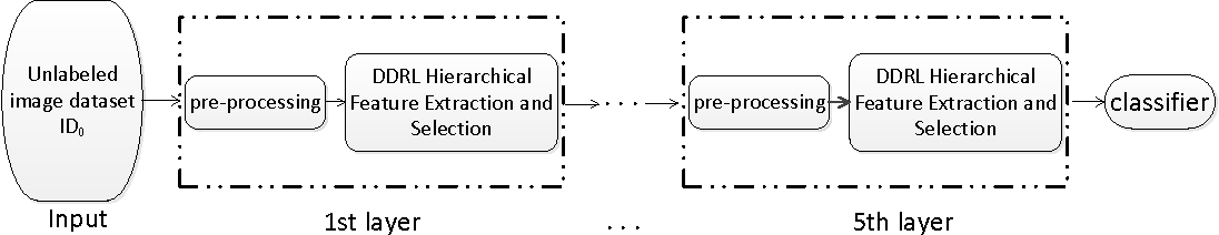 Figure 1 for A Distributed Deep Representation Learning Model for Big Image Data Classification