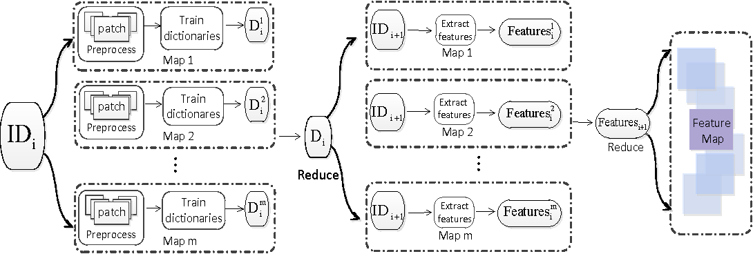 Figure 2 for A Distributed Deep Representation Learning Model for Big Image Data Classification