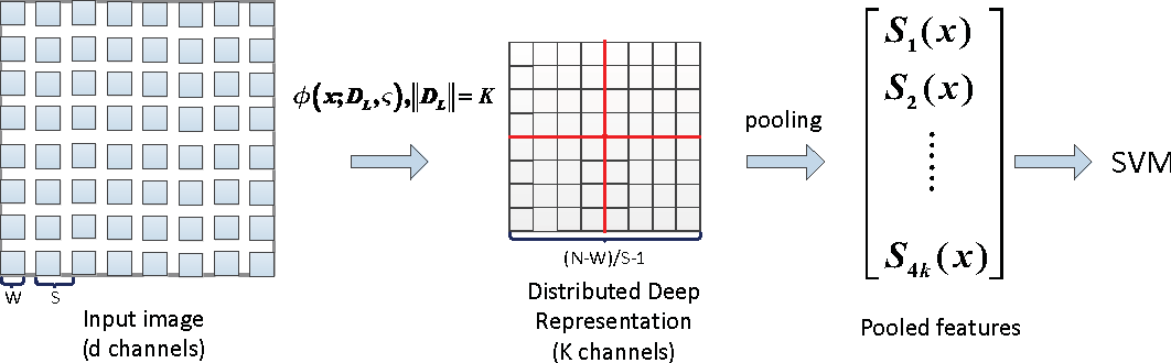 Figure 3 for A Distributed Deep Representation Learning Model for Big Image Data Classification