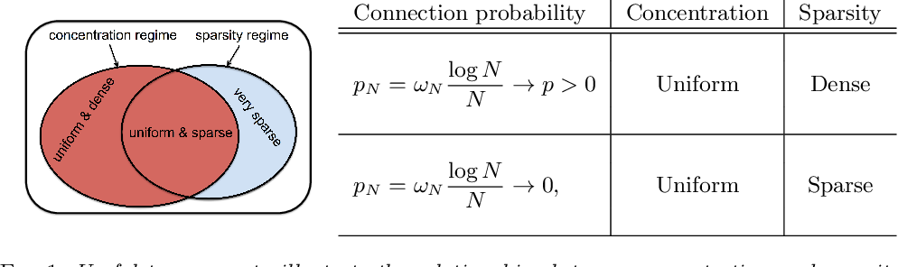 Figure 1 for Learning Erdős-Rényi Graphs under Partial Observations: Concentration or Sparsity?