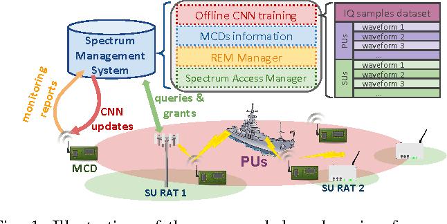 Figure 1 for Spectrum Monitoring for Radar Bands using Deep Convolutional Neural Networks