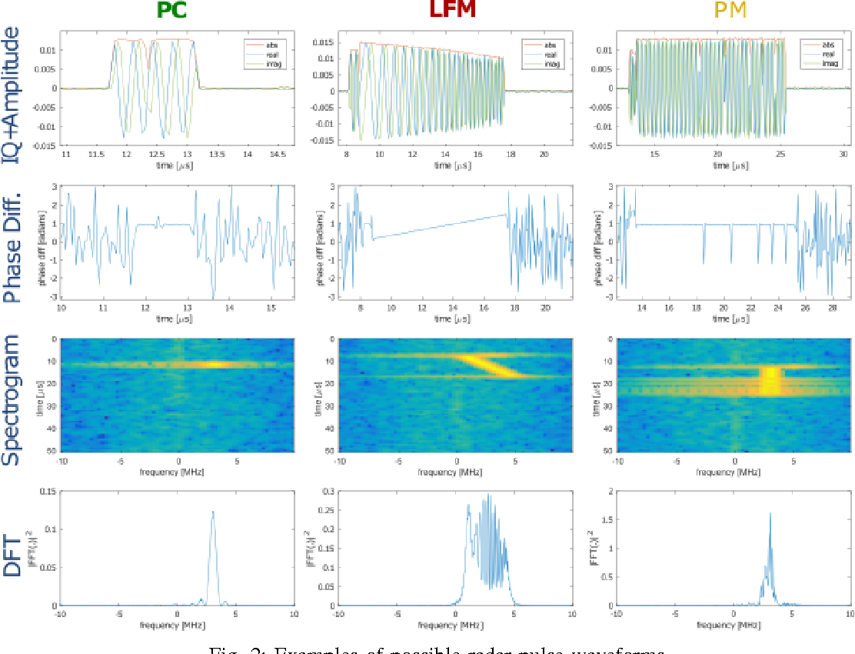 Figure 3 for Spectrum Monitoring for Radar Bands using Deep Convolutional Neural Networks