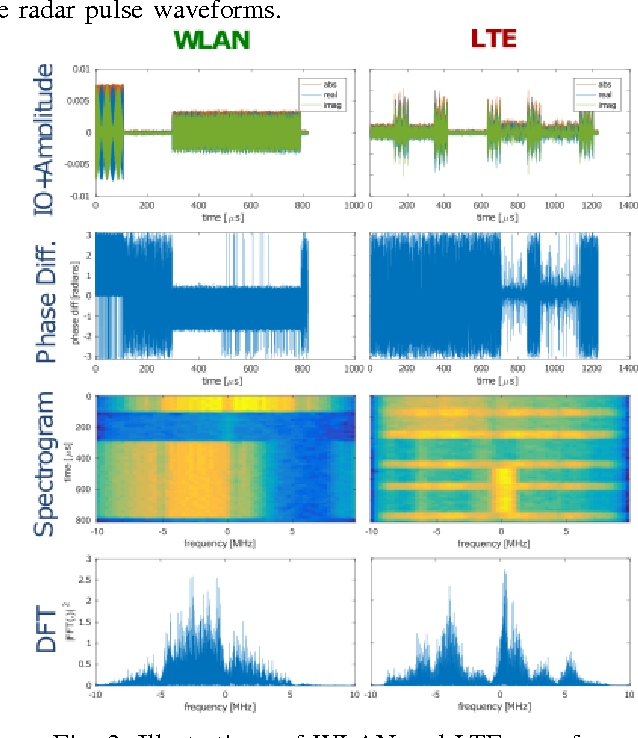 Figure 4 for Spectrum Monitoring for Radar Bands using Deep Convolutional Neural Networks
