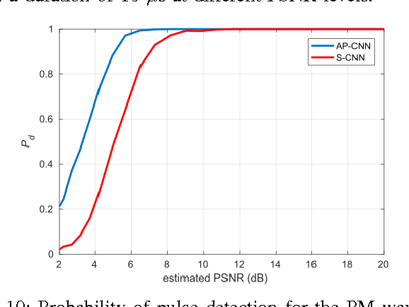 Figure 2 for Spectrum Monitoring for Radar Bands using Deep Convolutional Neural Networks