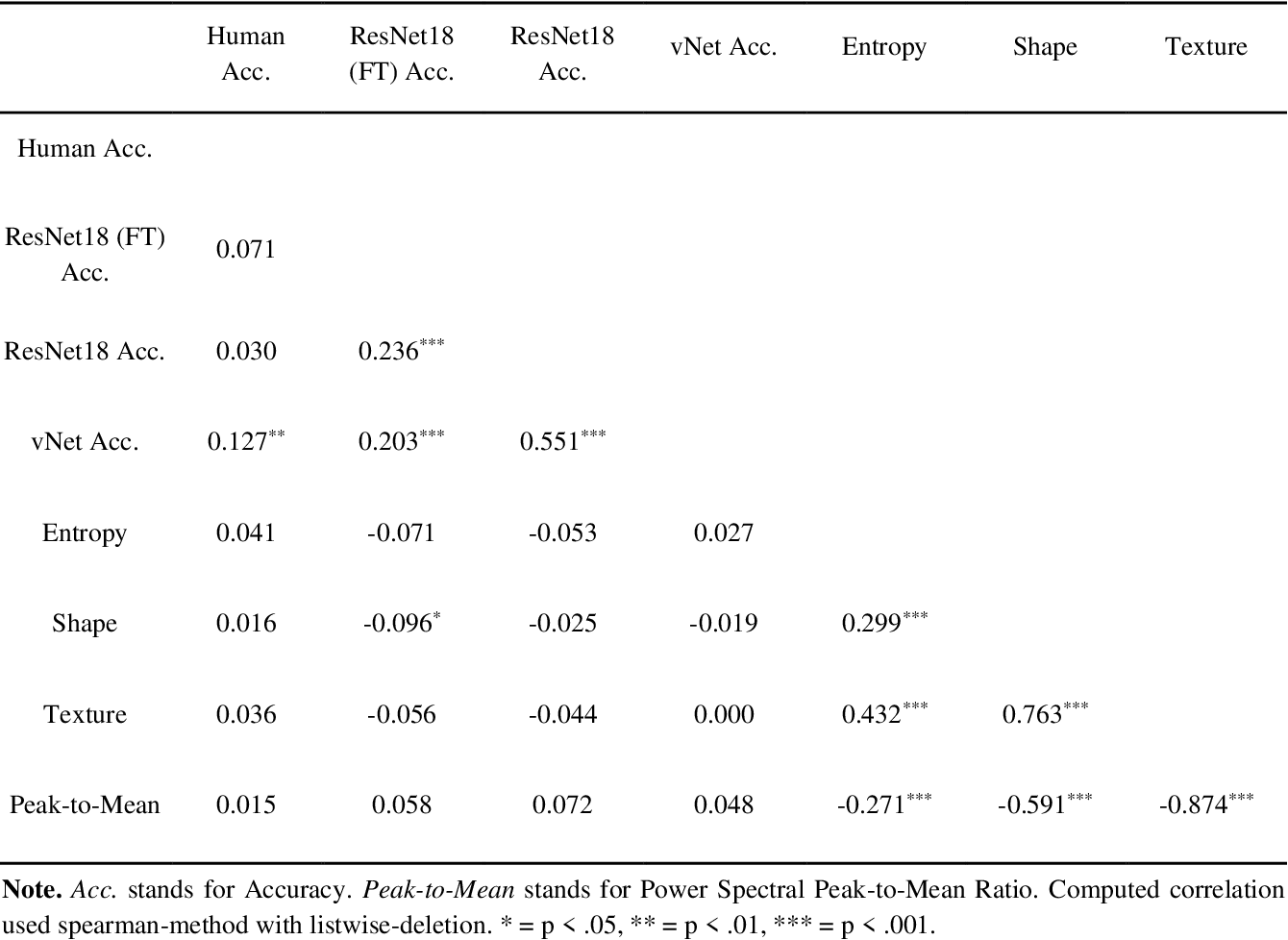Figure 2 for Comparing object recognition in humans and deep convolutional neural networks -- An eye tracking study