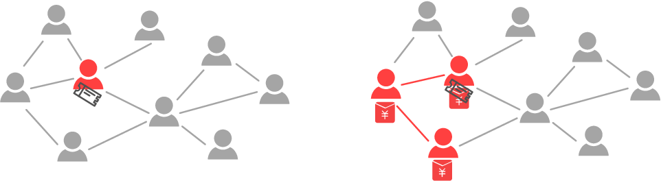 Figure 1 for LinkLouvain: Link-Aware A/B Testing and Its Application on Online Marketing Campaign