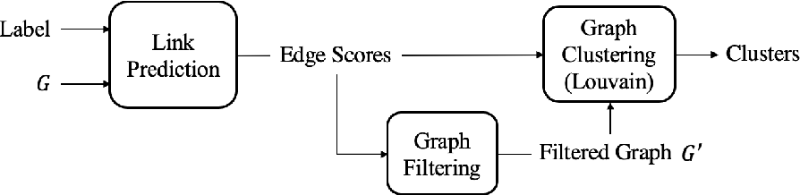 Figure 4 for LinkLouvain: Link-Aware A/B Testing and Its Application on Online Marketing Campaign