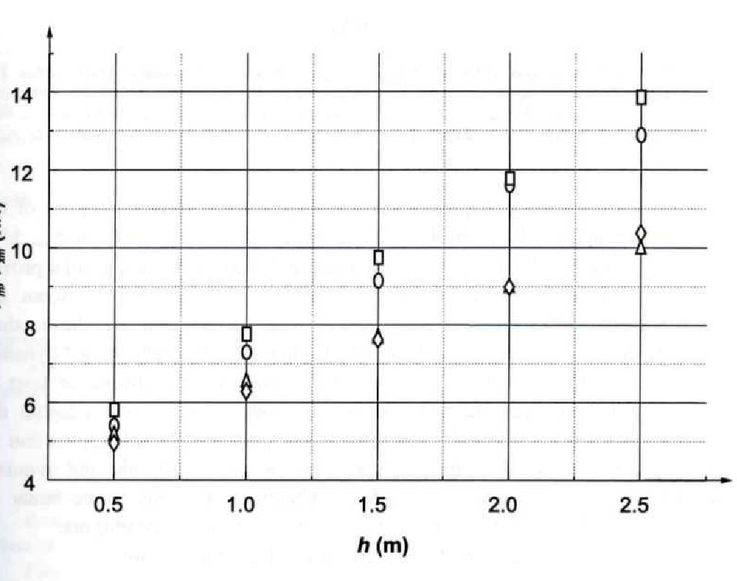 Figure 7 from Dynamic performance of horizontal flexible