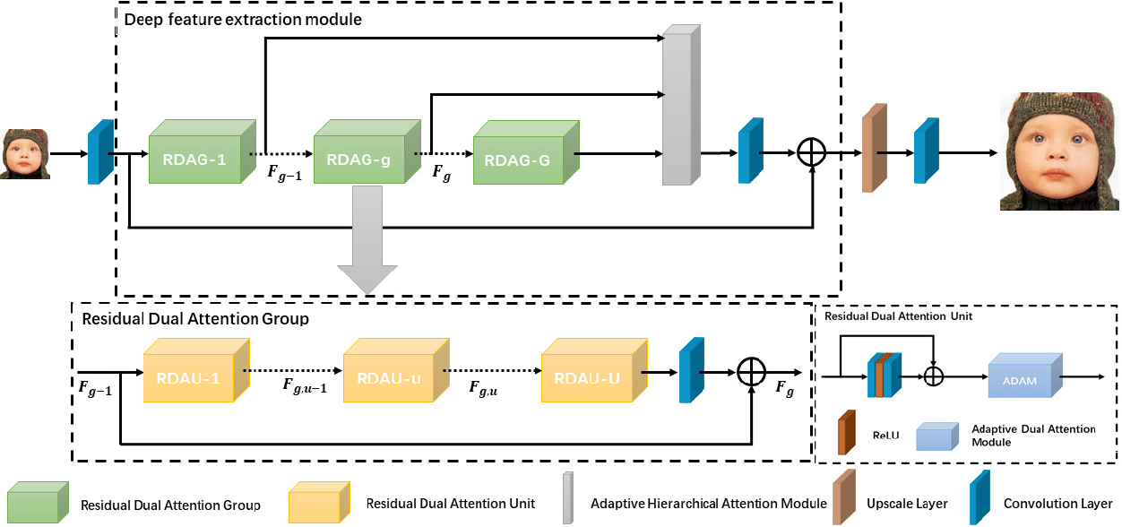 Figure 2 for Attention Cube Network for Image Restoration
