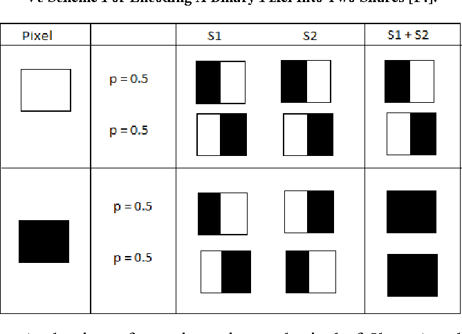 Table I Vc Scheme For Encoding A Binary Pixel Into Two Shares [14].
