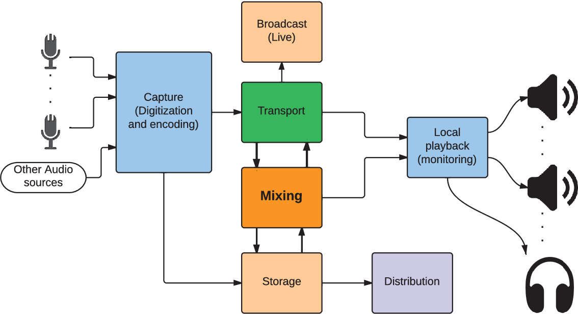 Figure 1 2 from Immersive 3D sound optimization, transport and
