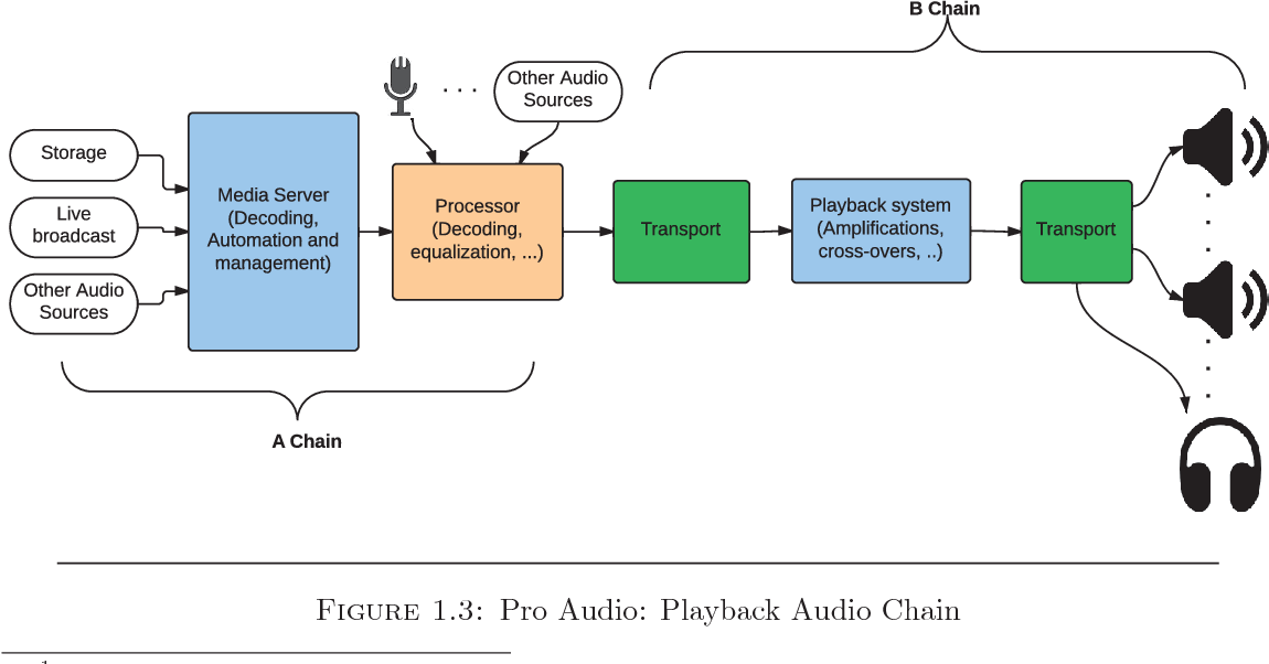 PDF] Immersive 3D sound optimization, transport and quality