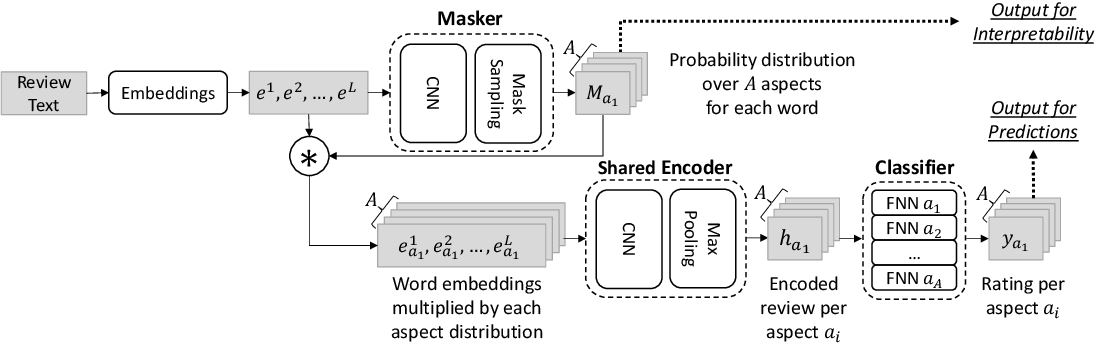 Figure 1 for Multi-Dimensional Explanation of Reviews
