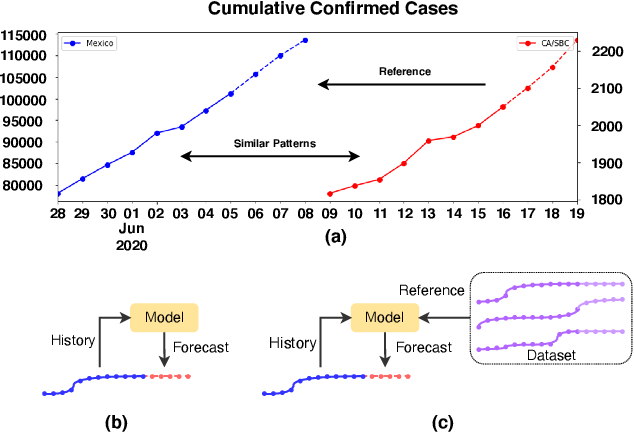 Figure 1 for Inter-Series Attention Model for COVID-19 Forecasting