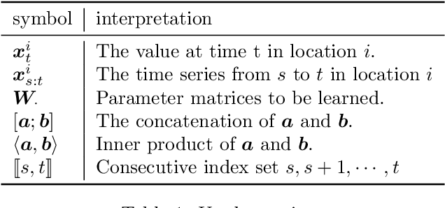 Figure 2 for Inter-Series Attention Model for COVID-19 Forecasting