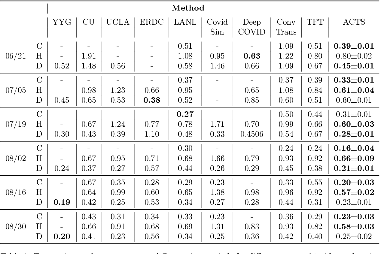 Figure 4 for Inter-Series Attention Model for COVID-19 Forecasting