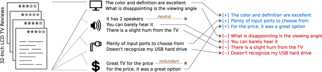 Figure 1 for Summarizing Opinions: Aspect Extraction Meets Sentiment Prediction and They Are Both Weakly Supervised