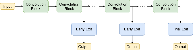 Figure 1 for Improving the Accuracy of Early Exits in Multi-Exit Architectures via Curriculum Learning