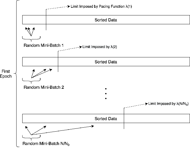 Figure 2 for Improving the Accuracy of Early Exits in Multi-Exit Architectures via Curriculum Learning