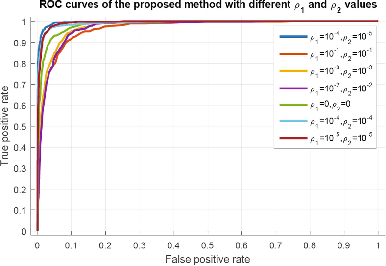 Fig. 5 ROC curves of the proposed method, when different values of parameters ρ1 and ρ2 are used