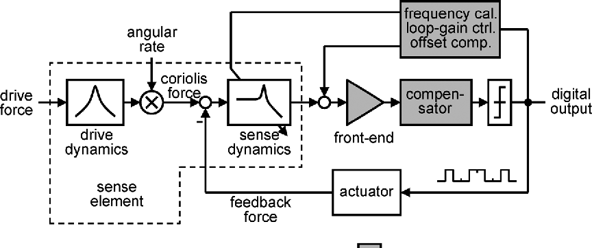 Figure 1 from A Mode-Matching $\Sigma\Delta$ Closed-Loop Vibratory