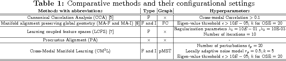 Figure 2 for Cross-Modal Manifold Learning for Cross-modal Retrieval