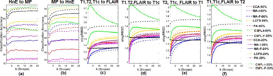 Figure 3 for Cross-Modal Manifold Learning for Cross-modal Retrieval