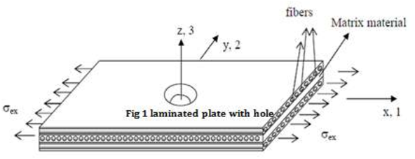 PDF] DYNAMIC ANALYSIS OF LAMINATED COMPOSITE PLATE WITH HOLE