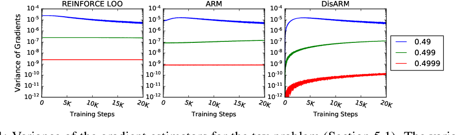 Figure 1 for DisARM: An Antithetic Gradient Estimator for Binary Latent Variables