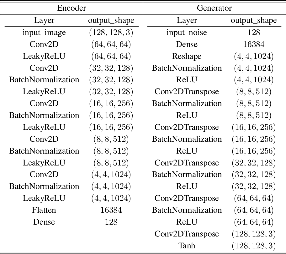 Figure 1 for O-GAN: Extremely Concise Approach for Auto-Encoding Generative Adversarial Networks
