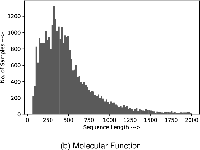 Figure 1 for Deep Robust Framework for Protein Function Prediction using Variable-Length Protein Sequences