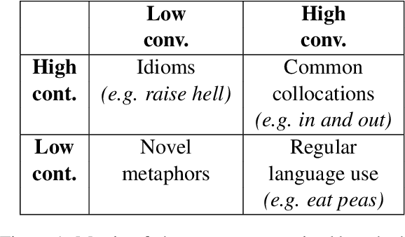 Figure 1 for Characterizing Idioms: Conventionality and Contingency