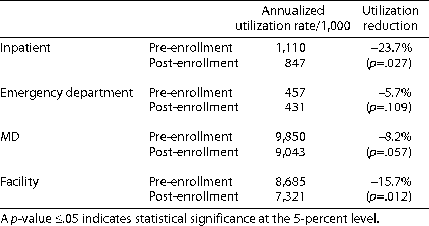 TABLE 2 Changes in medical-service utilization