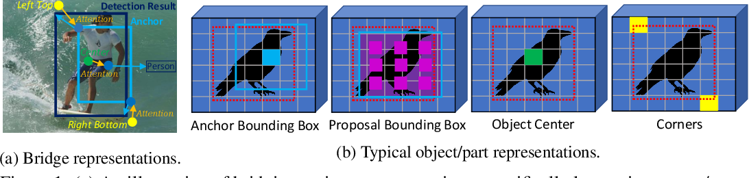 Figure 1 for RelationNet++: Bridging Visual Representations for Object Detection via Transformer Decoder