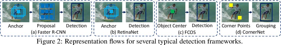 Figure 3 for RelationNet++: Bridging Visual Representations for Object Detection via Transformer Decoder