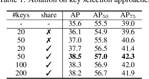 Figure 2 for RelationNet++: Bridging Visual Representations for Object Detection via Transformer Decoder