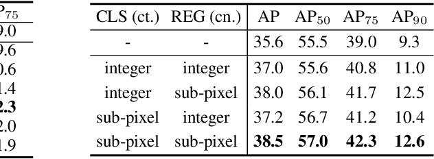 Figure 4 for RelationNet++: Bridging Visual Representations for Object Detection via Transformer Decoder