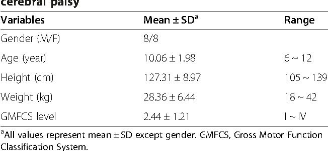 Effects of seat surface inclination on respiration and speech