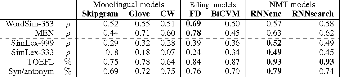Figure 1 for Embedding Word Similarity with Neural Machine Translation