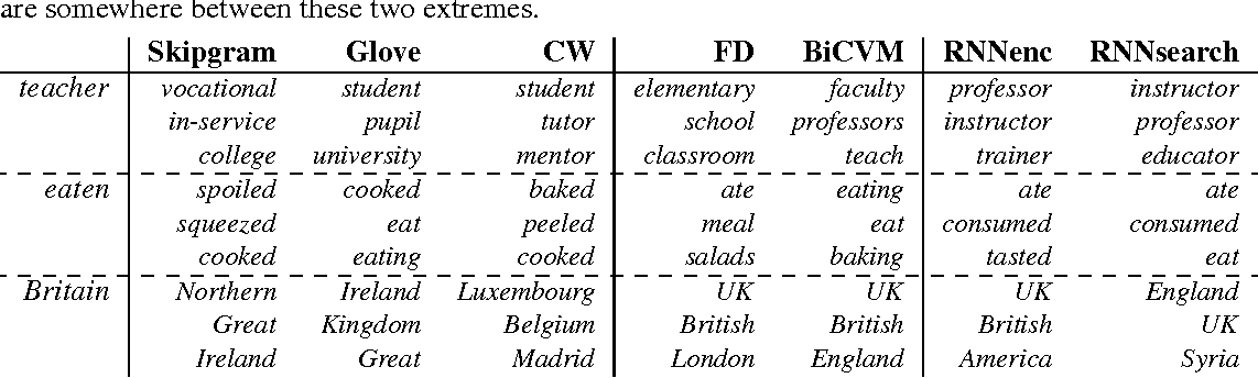 Figure 3 for Embedding Word Similarity with Neural Machine Translation