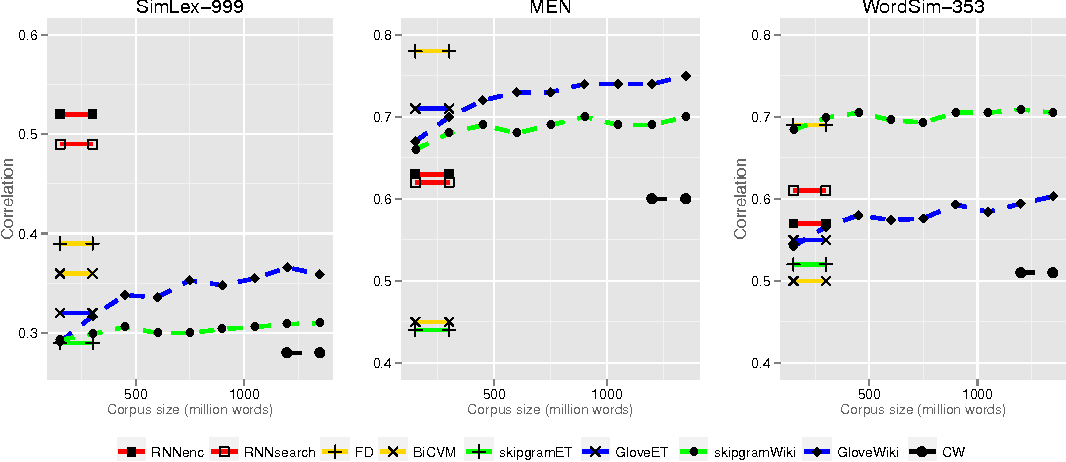 Figure 2 for Embedding Word Similarity with Neural Machine Translation