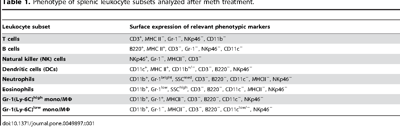 Table 1. Phenotype of splenic leukocyte subsets analyzed after meth treatment.