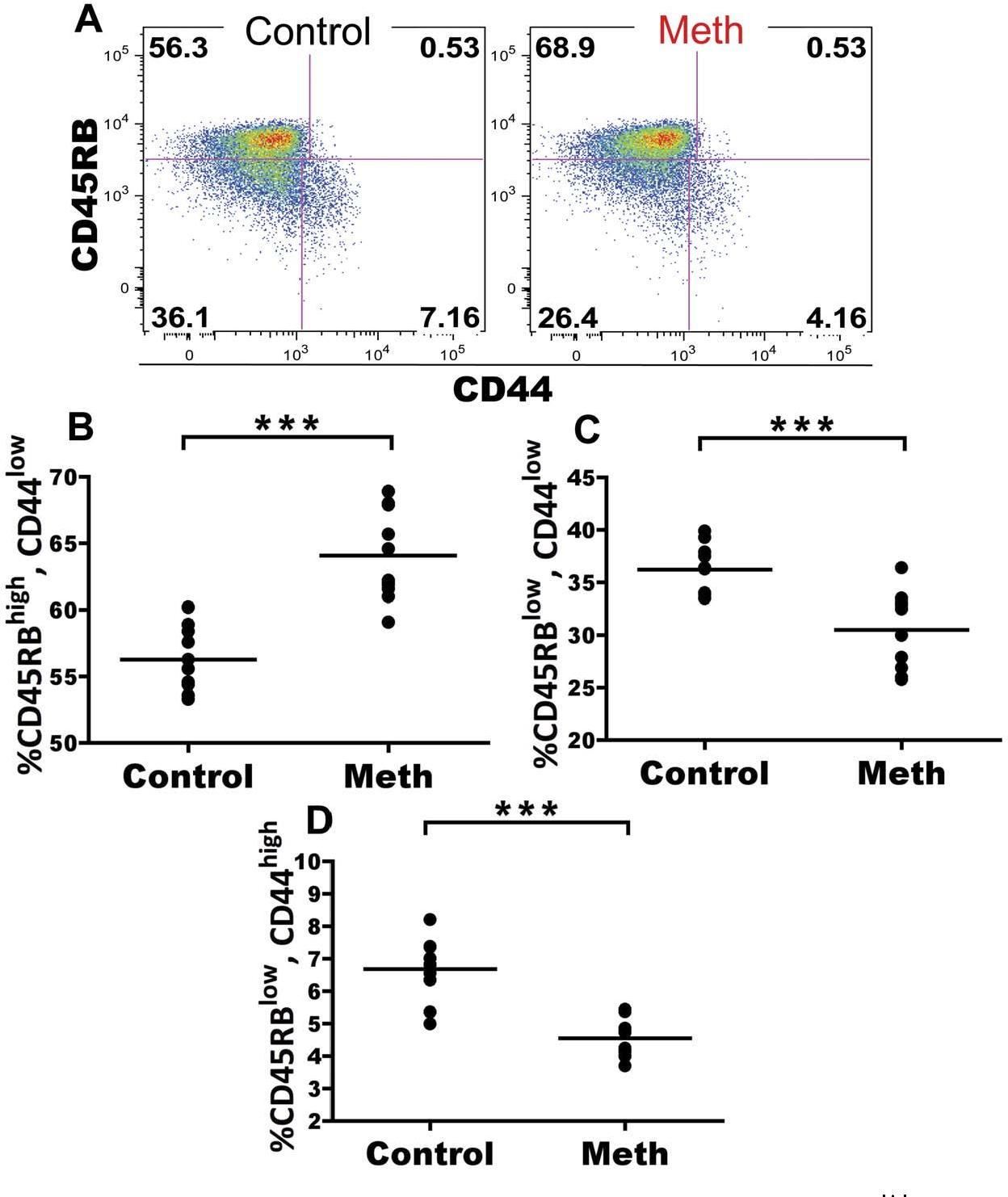 Figure 6. Meth causes reduced proportions of alternatively spliced CD4 T cells among the splenic CD62Lhigh compartment. Meth and control mice were analyzed for surface expression of CD45RB and CD44 on the CD62Lhigh subset. CD45RB expression is downregulated upon antigen experience and can be used to gauge activation levels of CD4 T cells. A. CD45RB and CD44 on CD62Lhigh splenic CD4 T cells. B–D. Meth-treated animals had a higher proportion of CD45RBhigh, CD44low CD4 T cells compared to controls. Meth-treated animals also exhibited lower proportions of CD45RBlow, CD44low and CD45RBlow, CD44highsubsets compared to controls. ***p,0.001 calculated by Mann-Whitney U Test. Bars represent mean. Data are from 2 experiments of 5 animals per treatment group per experiment. doi:10.1371/journal.pone.0049897.g006