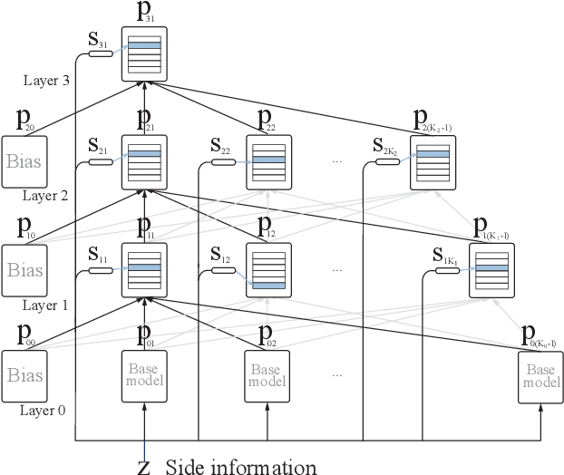 Figure 1 for Online Learning in Contextual Bandits using Gated Linear Networks