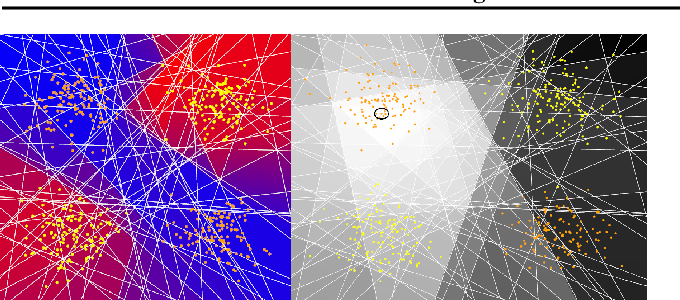 Figure 3 for Online Learning in Contextual Bandits using Gated Linear Networks